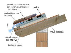 Elementi del tetto ventilato